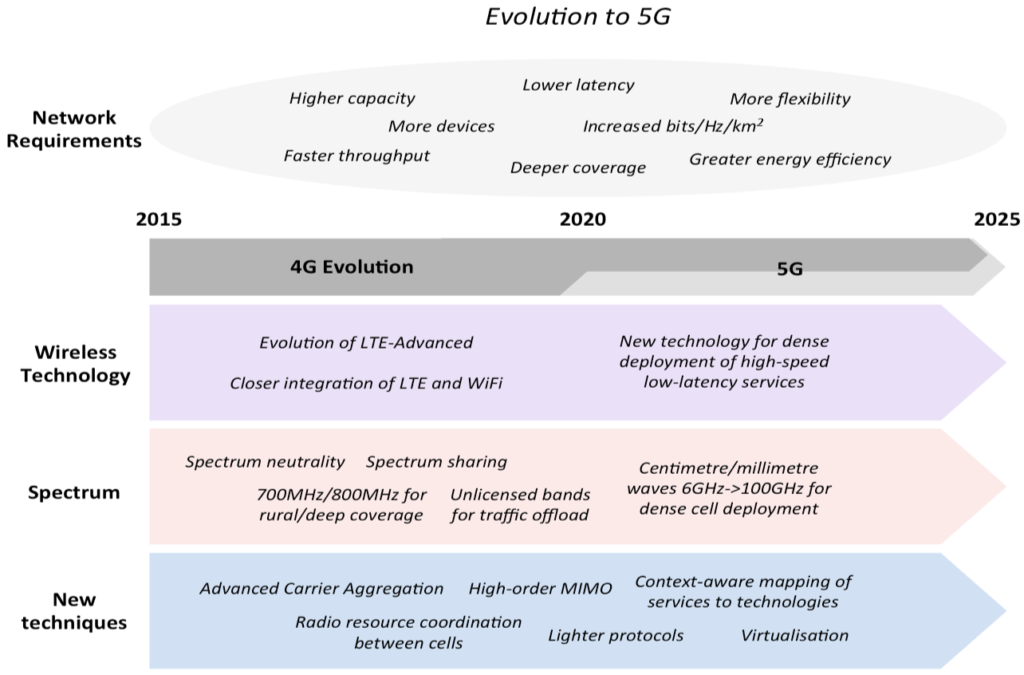 Telecom and Internet of Things