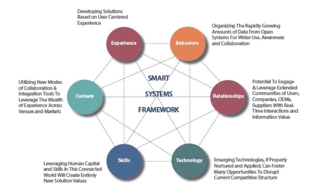 CMG Smart City Roadmap Services